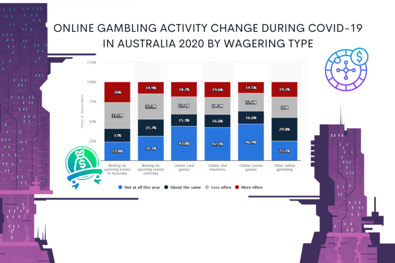 gambling activity in Australia 2020